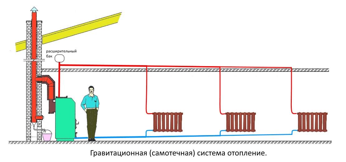 Как сделать паровое отопление фото успенской церкви
