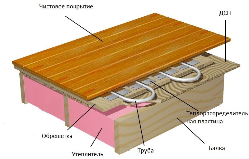 как сделать теплый пол на деревянное покрытие